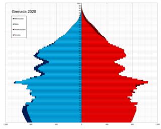 Demographics of Grenada National demographics