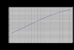 Helice-application-VOLVO-D2-75-Estimation des efforts-GrapheF-V000.png