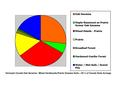 Hennepin co pie chart and soils info Wiki Version.pdf