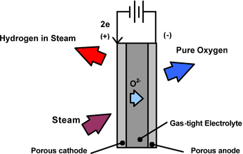 High Temperature Electrolysis Wikipedia