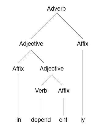 "Morphology (linguistics) - Morpheme-based morphology tree of the word ""independently"""