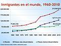 Inmigrantes en el mundo número.jpg