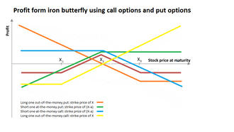Iron butterfly (options strategy) - Payoff Graph of Iron Butterfly Option Strategy Broken Down