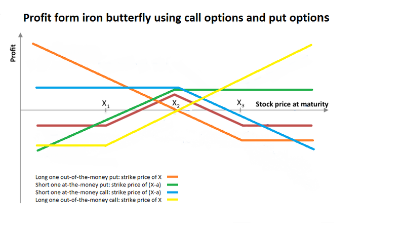 payoff graph of iron butterfly option strategy broken down