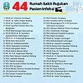 List of Treatment Facilities of COVID-2019 in East Java.jpg