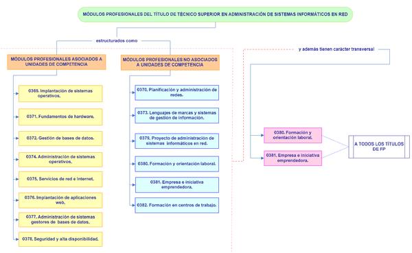 Planificación Y Administración De Redes Texto Completo