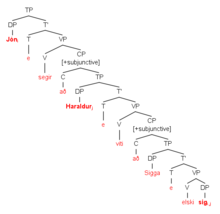 A syntax tree showing the derivation of the sentence 'Jon says that Haraldur knows that Sigga loves him'.