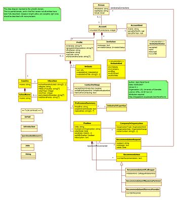 This UML diagram describes the domain of Linke...