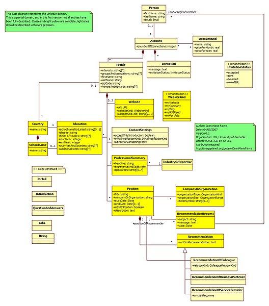 File:Metamodel Linkedin.jpg