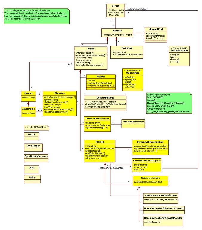 File:Metamodel Linkedin.jpg - Wikimedia Commons
