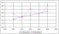 Mov natural miranda de ebro 2001-05.PNG