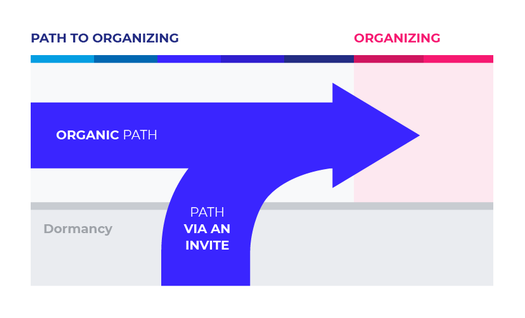 Movement Organizers Paths to organizing simple.png