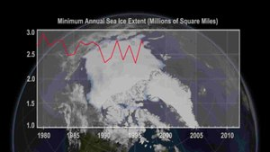 File:National Climate Assessment Annual Arctic Minimum Sea Ice Extents (1978-2012).ogv