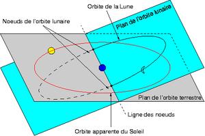 Orbites de la Lune et du Soleil