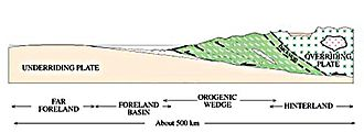 Converging tectonic plates and the orogenic wedge Orogenic wedge.jpg