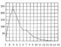 PSM V60 D106 Linguistics statistics studies.png