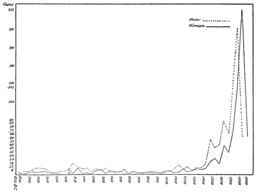 PSM V82 D600 Distribution of eminent men and women by half century periods.png