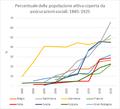 Percentuale popolazione assicurazioni sociali 1885-1925 (2) 02.png