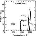 Phase diagram of americium (1975).png