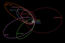 Nibiru, Planet X, Twin Sun's, Binary & trinary Star's  etc Eternal