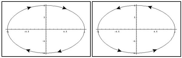 5ecdfb7ad Representación de los casos de polarización elíptica: Polarización elíptica  levógira (gira hacia la izquierda) y Polarización elíptica dextrógira (gira  ...