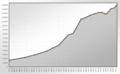 Population Statistics Regensburg.png