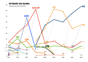 Elections in Poland - Results of elections to the Sejm, 1991-2015