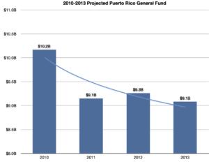 Puerto Rico General Fund - Image: Puerto rico general fund 2010 2013