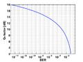 Q-factor vs BER.png