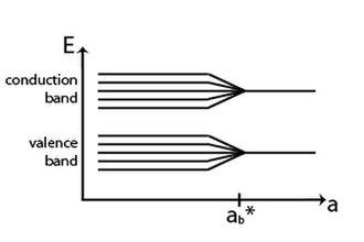 Quantum dot - Image: Quantum confinement effect