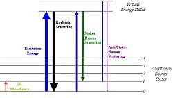 Energy level diagram showing the states involved in Raman signal.