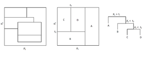 Decision tree learning - Left: A partitioned two-dimensional feature space. These partitions could not have resulted from recursive binary splitting.   Middle: A partitioned two-dimensional feature space with partitions that did result from recursive binary splitting.   Right: A tree corresponding to the partitioned feature space in the middle. Notice the convention that when the expression at the split is true, the tree follows the left branch. When the expression is false, the right branch is followed.
