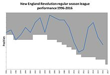 New England Revolution Schedule 2020 New England Revolution   Wikipedia