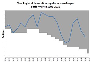 New England Revolution - Chart showing the progress of the New England Revolution in MLS