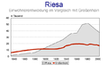 Riesa Einwentw.png