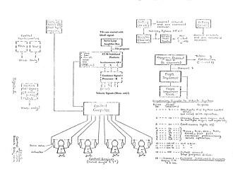 ASC-15 - Image: SA 2 control system MOD