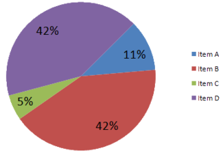 Sample Pie Chart.png