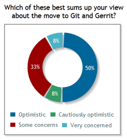 Signpost poll 3 (move to Git and Gerrit).png