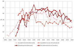Social democratic parties in Nordic countries - percentage.jpg