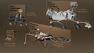Phoenix (spacecraft) - A comparison of sizes for the ''Sojourner'' rover, the Mars Exploration Rovers, the Phoenix lander and the Mars Science Laboratory.