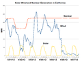Solar Wind and Nuclear Generation in California-2012-04.png