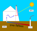 Solar chimney-hi.png