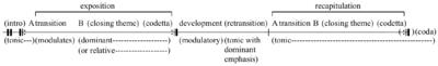 """The Sonata: An Analysis of Piano Sonata """"No. 14 in C Minor ...  Sonata Allegro Form"""