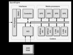 SpursEngine - Image: Spurs Engine schema