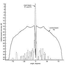 secondary surveillance radar wikipedia  sum and control antenna beams