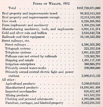 Leon C. Marshall - Different forms of Wealth in 1912.