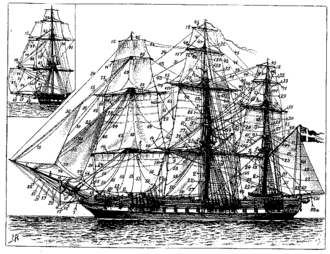 Sail plan - Sailing frigate and her rigging