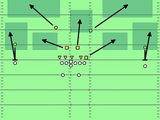 Zone defense in American football - Image showing a Tampa 2 defense. The dark green rectangles show zones.