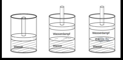 Thermodynamisches System – Wikipedia