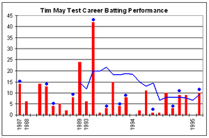 Tim May - Tim May's Test career batting performance.